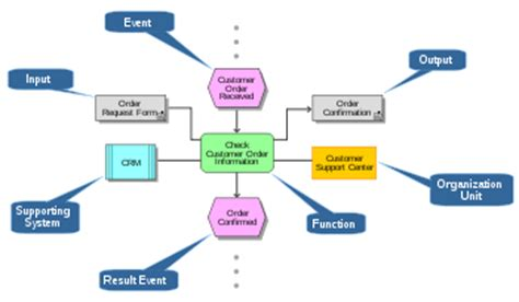 Business plan examples food processing